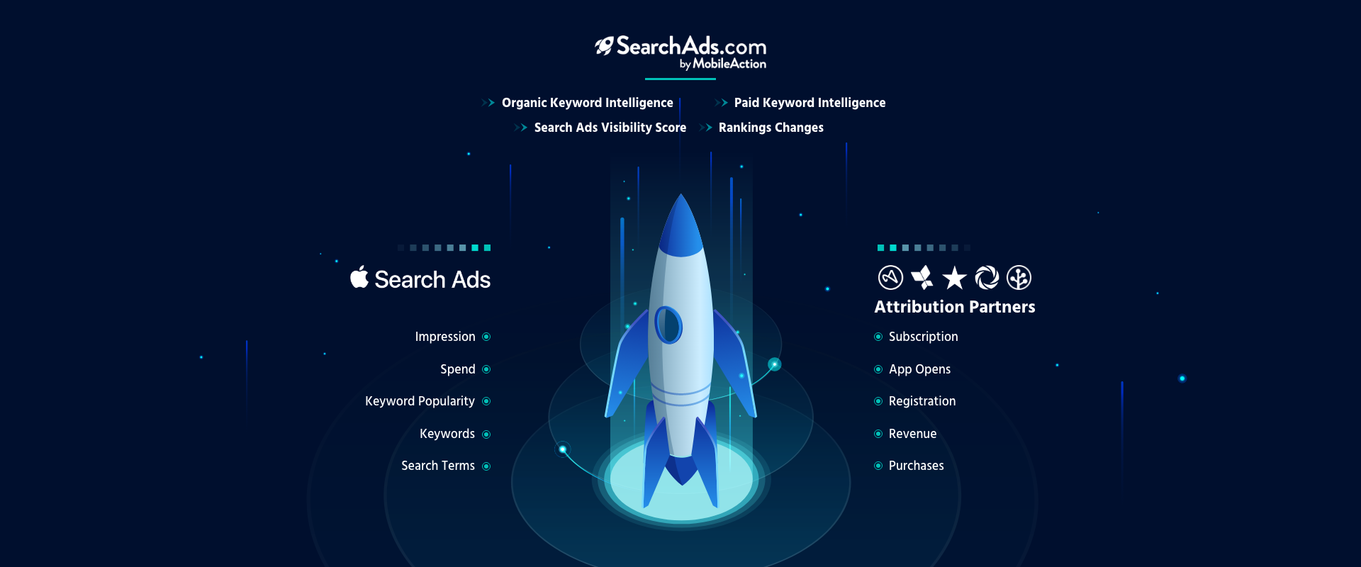 All in one dashboard to scale your ads